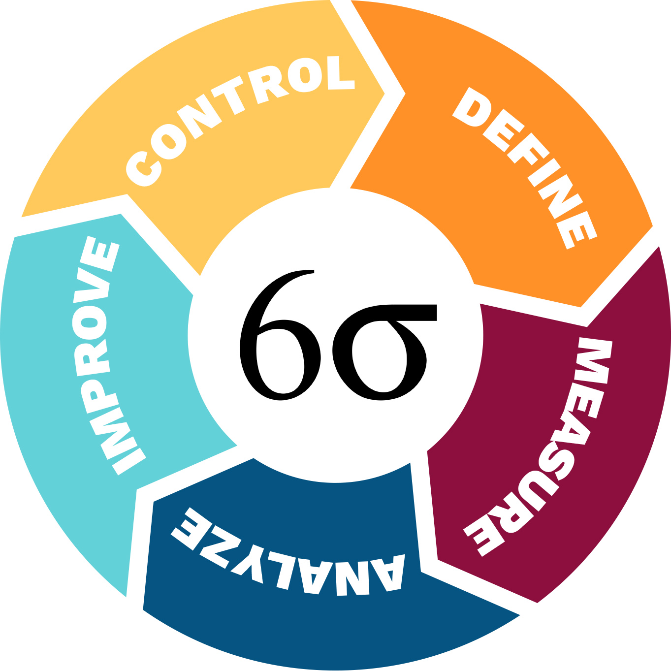 sigma six belt dmaic process lean green methodology sixsigma project circle certification manufacturing graph approach quality projects improve wesleyan processes